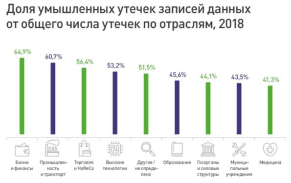Скриншот с tadviser.ru