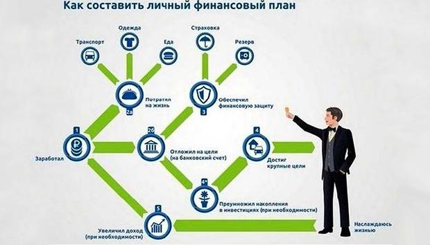 Пошаговая инструкция по составлению личного финансового плана — как повысить свою финансовую грамотность — официальный сервис Checkperson